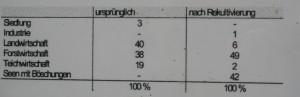 Statistik der Flaechen Nutzung vor und nach dem Braunkohle abbau
